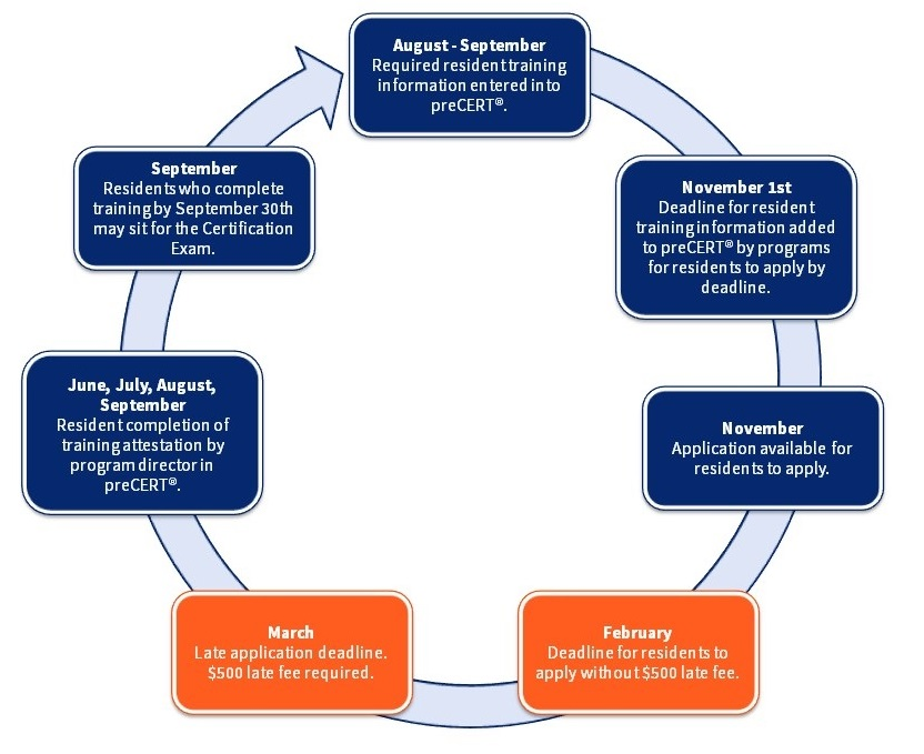 Timeline for Applications for Specialty Certification