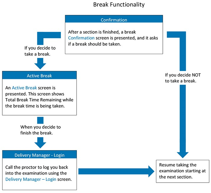 Break Functionality Flowchart