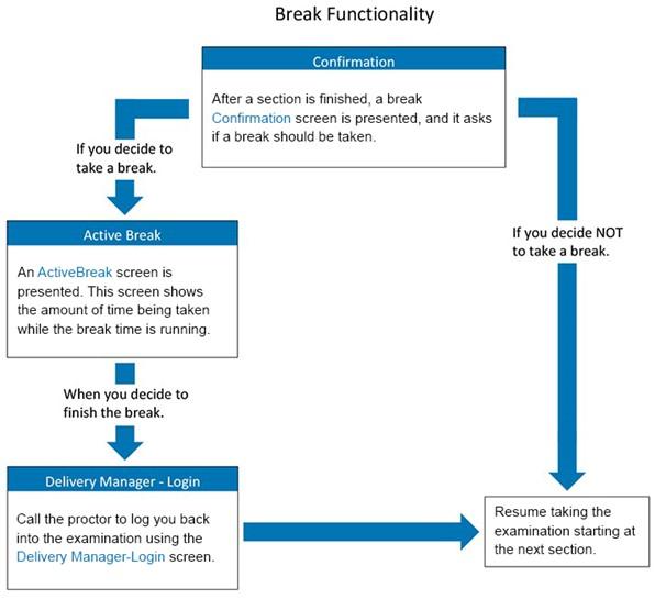 Break Functionality Flowchart